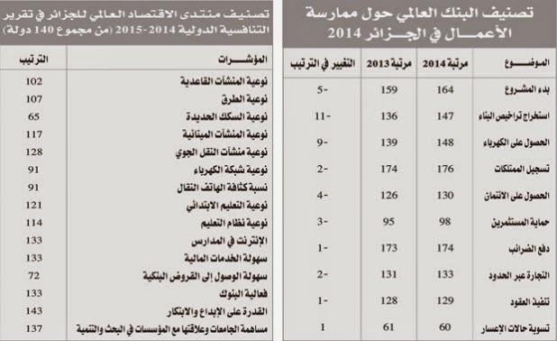 و هذه تصنيفات الجزائر  في بعض المجالات الاقتصادية :