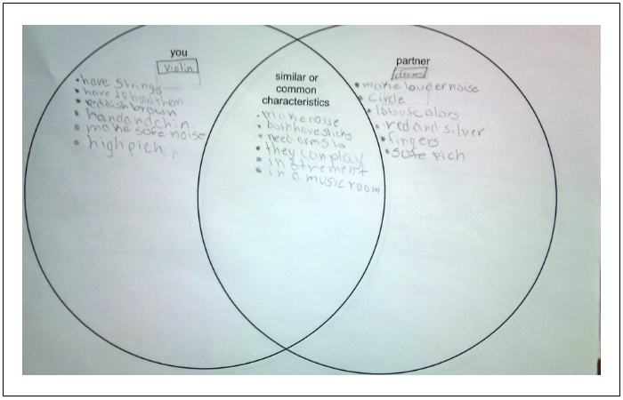 Venn Diagram Template Meeting The Educational Demands Of Stem