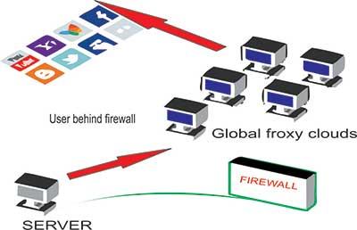 Jadi intinya gini bang brow, kita buka blokiran dari server di kantor ...