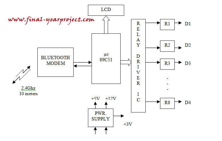 m tech thesis report in electronics and communication Thesis projects assistance is provided to all categories in computer science though it has wide type some of its  cse mtech projects for students m tech thesis.