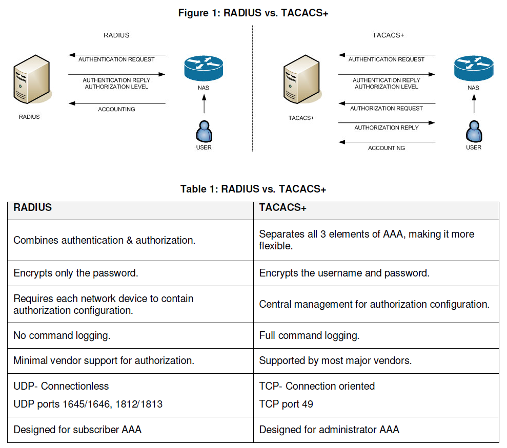 Cyber Security Memo: Basic Cisco Tacacs+ Configuration With Free