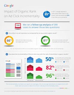 Infografica Adwords - PPC e Organico