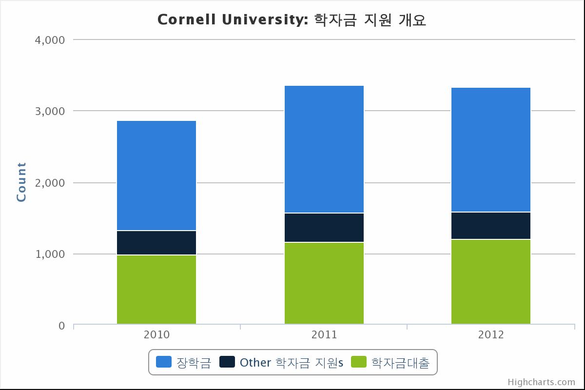 코넬 대학 장학금 및 학자금 지원 차트