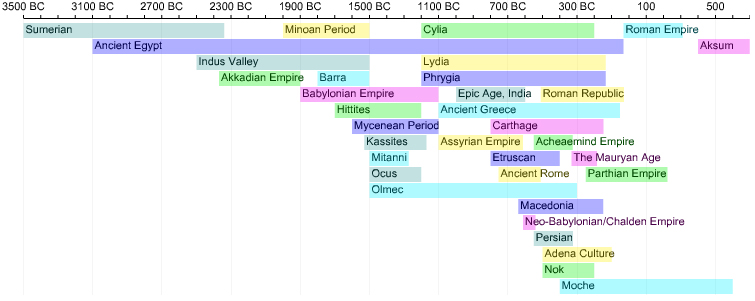 an analysis of factors that led to the civilization of the roman empire