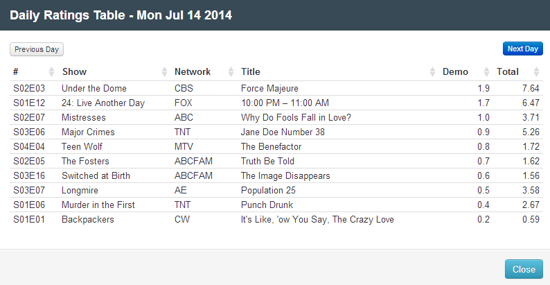 Final Adjusted TV Ratings for Monday 14th July 2014