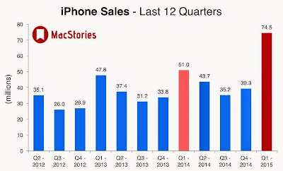""" Iphone sales compared with ipad"""