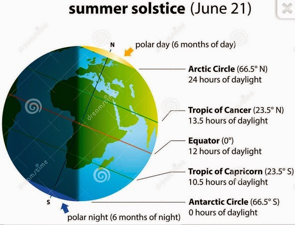 Summer Solstice June 21, 2014