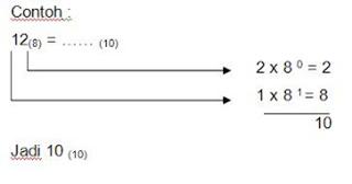 Operasi Aritmetika pada Bilangan Oktal