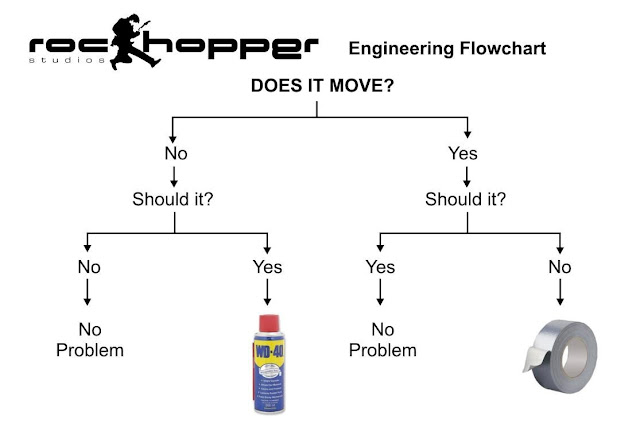 wd40-duct-tape-flow-chart.jpg