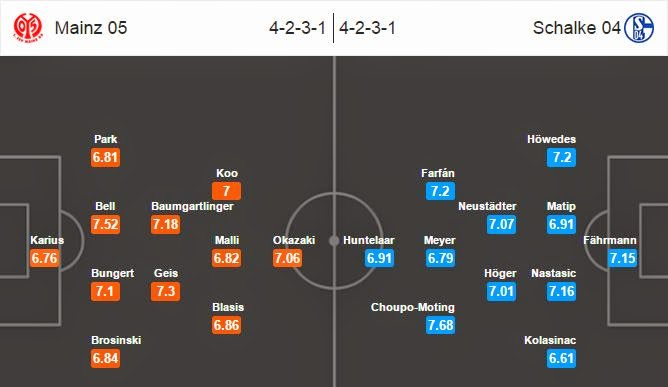 Soi kèo cá cược Mainz vs Schalke