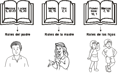 CuentosDeDonCoco.Com: ROLES DE LOS MIEMBROS DE LA FAMILIA EN LA BIBLIA