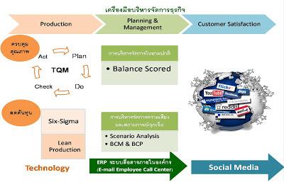 SME Management tool