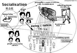 secondary socialization essay