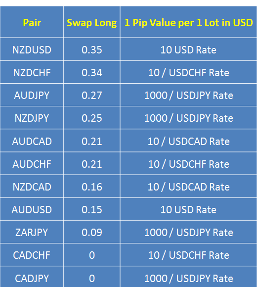 Forex positive swap