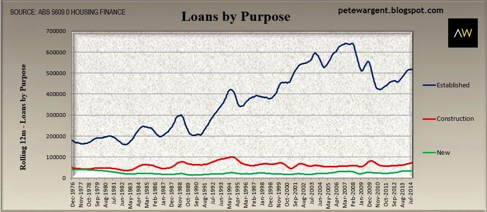 loans b y purpose