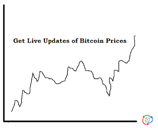 live bitcoin (BTC) prices chart