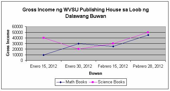 Mga Iba't-ibang Uri ng Graph (FIL 102: Pagbasa at Pagsulat Tungo sa