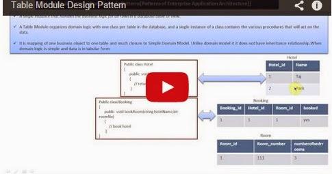 Java ee table module design pattern for Pool design pattern java