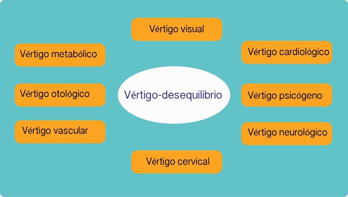 Clasificación topográfica (por localización) de los vértigos