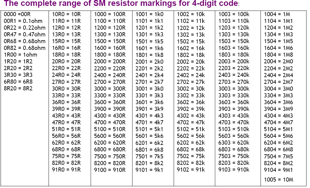 Resistor Number Code on reading capacitor markings