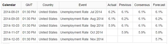 Klaim data pengangguran AS lebih baik dari forecast