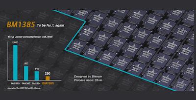 bitmain-antminer-s7-bm1385-bitcoin-miner-chip