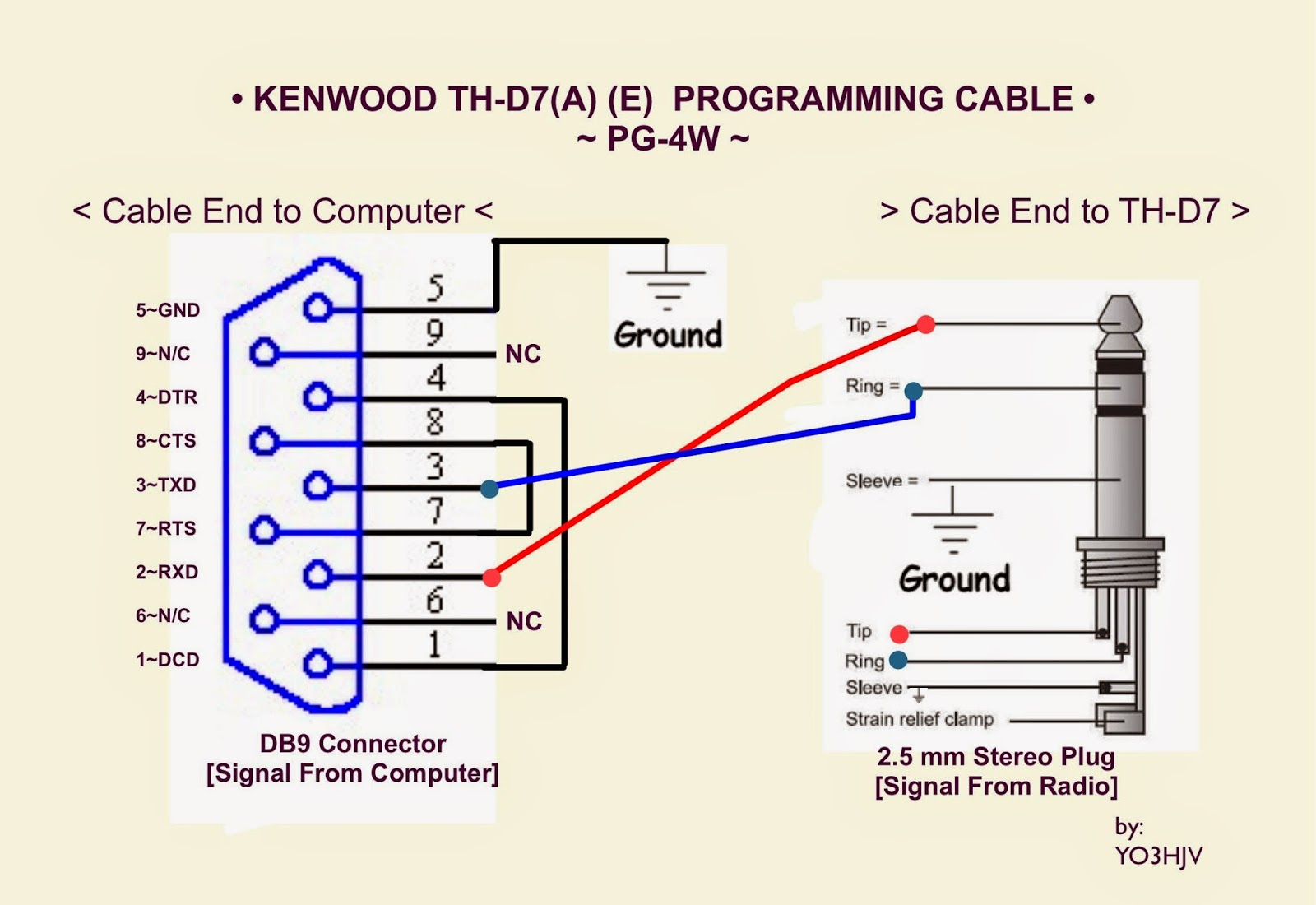 Yo3hjv Th D7 Pg 4w Programming Cable Diagram 7 Port Wiring