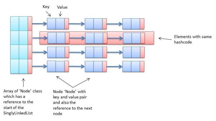 Java Redefined: Custom Java HashMap - Internal Working