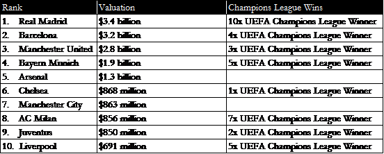Of The 59 Winners UEFAs Champions League Trophy Has Been Won 37 Separate Times By One 10 Teams On This List 627 Time