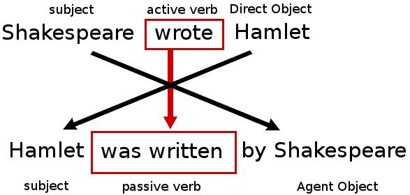 Read book passive voice 4 pdf worksheet english grammar PDF - Read ...