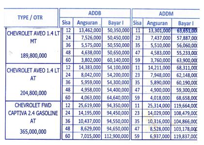 Harga dan Paket Kredit Chevrolet Aveo Mandiri Tunas Finance