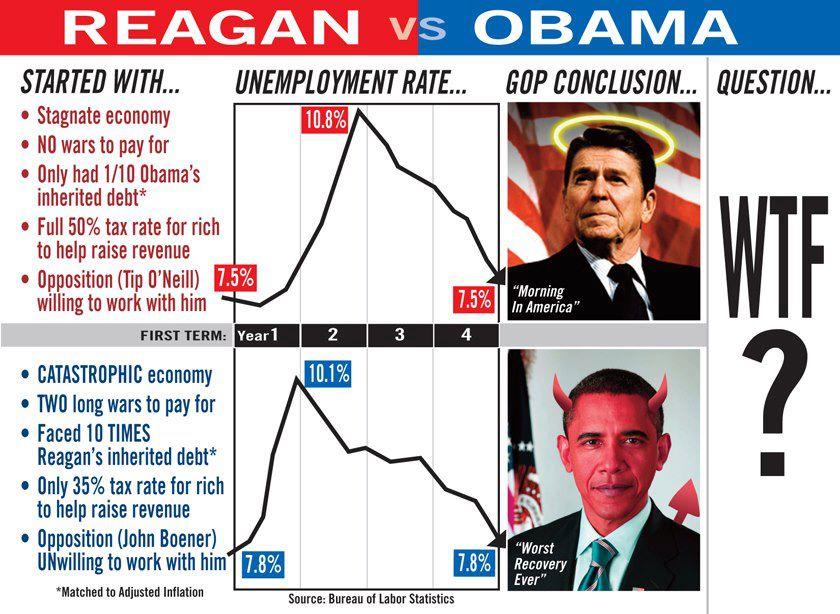 regan vs obama economy