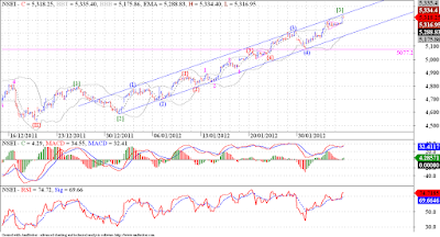 Nifty is right on the target for this big up move from 4588.05 levels !