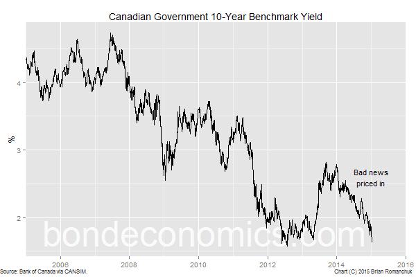Chart: 10-Year GCAN Yield