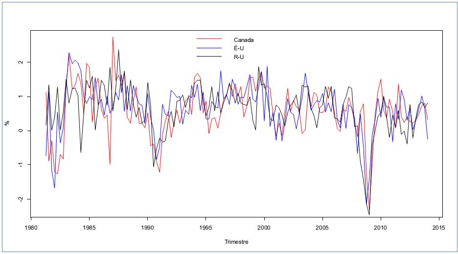 Taux de croissance du PIB réel,  Canada, États-Unis (É-U), et Royaume-Uni (R-U), 1981:T1-2014:T1, Sources des données: Statistique Canada (Canada), Reserve fédérale de St Louis (É-U), Office national de la statistique (R-U)