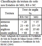 Classificação da textura do solo no RS.SC.MG