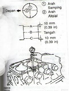 Langkah pengukuran lubang silinder