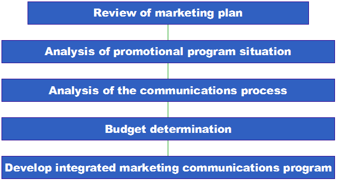 an overview of integrated marketing communications imc and its effectiveness in organizations Integrated marketing communications is an approach to planning communications that gives your small business the potential to get better results from your campaigns and reduce marketing costs.