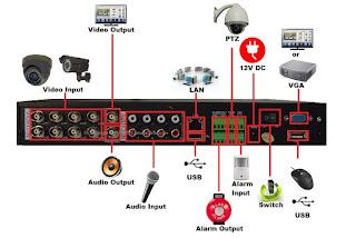 cara setting cctv dvr dengan modem zte f660