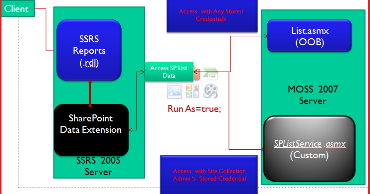 ssrs sharepoint data extension