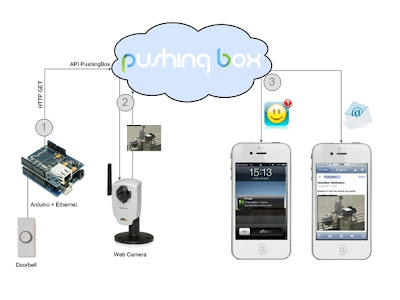 Dorbell Security System with Image Capturing