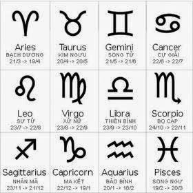 Biểu tượng đặc trưng của 12 chòm sao