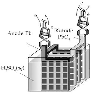 Sel aki (accumulator) merupakan contoh sel Volta sekunder