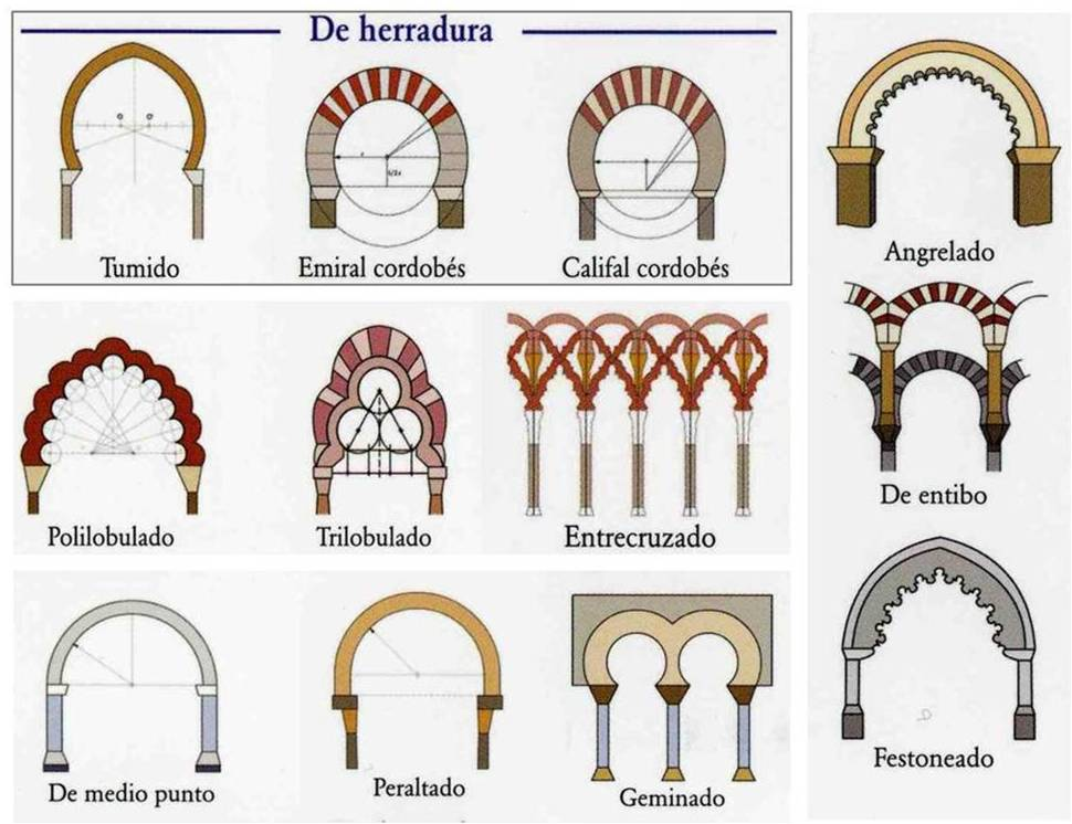 Art en vena arquitectura isl mica materials elements - Arcos decorativos para puertas ...