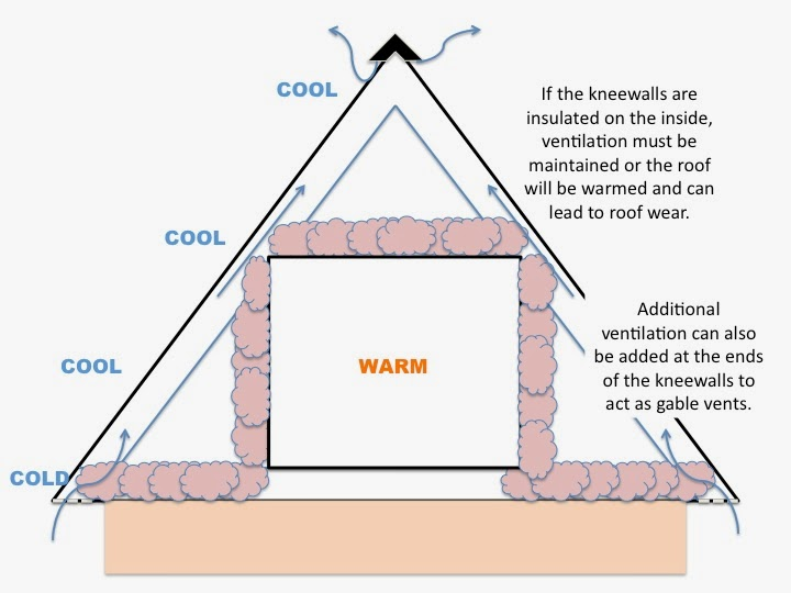 Cozy Home: Knee walls are DIFFICULT to insulate properly.