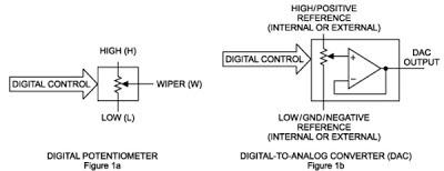 DAC e potenciômetro dgital