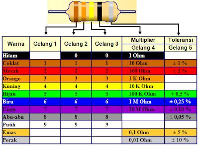 tabel warna untuk skema lima pita warna