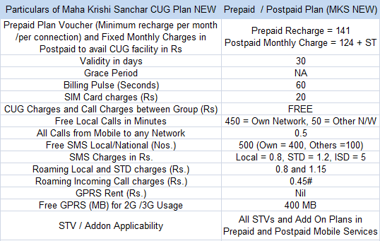 BSNL Maha Krishi Sanchar New Mobile Plan Tariff