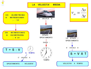 http://mapper-mapper.blogspot.it/2012/03/velocita-media.html
