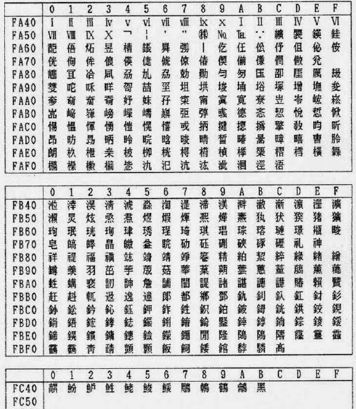 文字コードの話 , 更に続くJIS規格の変化